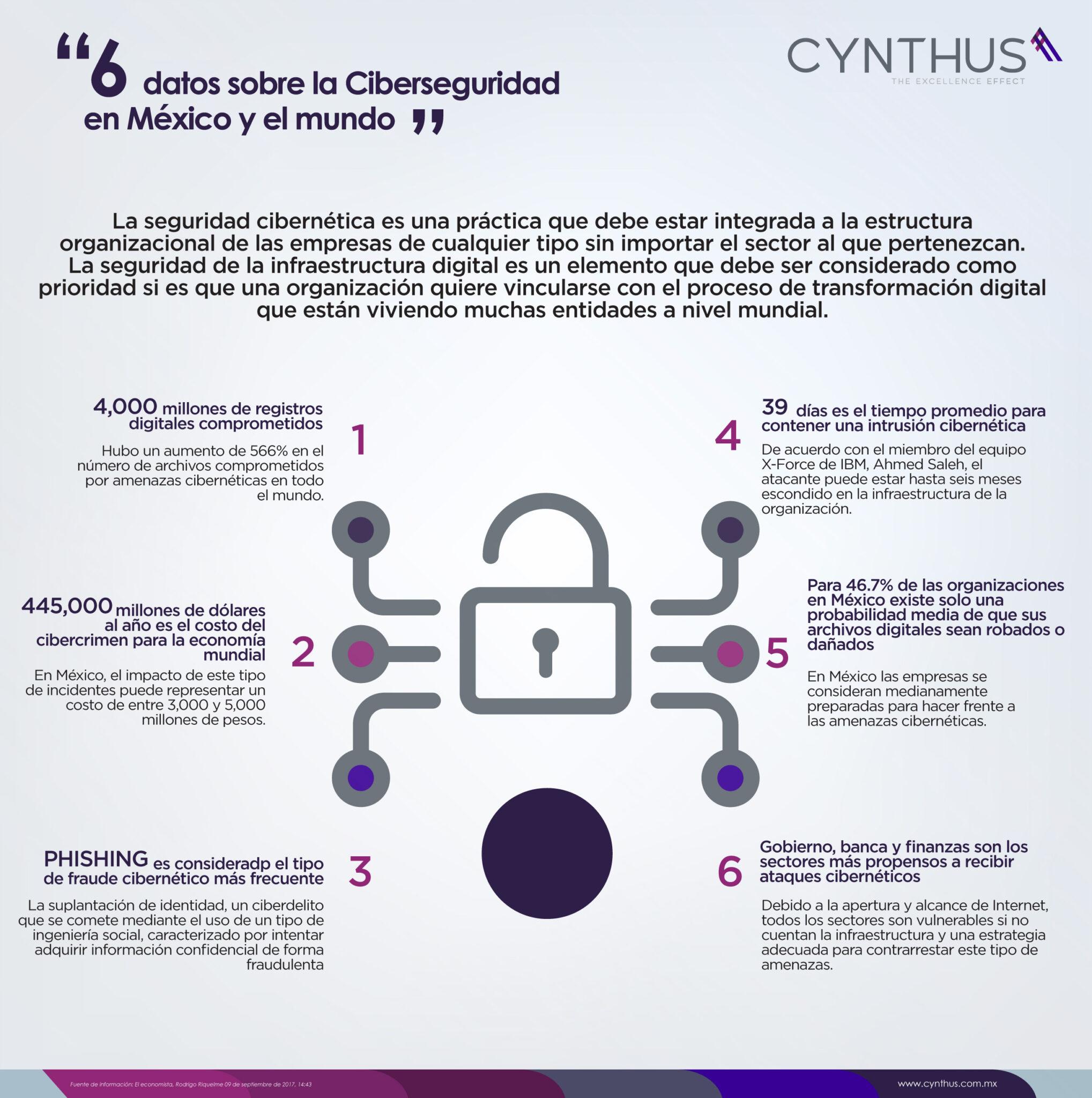 6 datos importantes sobre la ciberseguridad en México y el mundo.