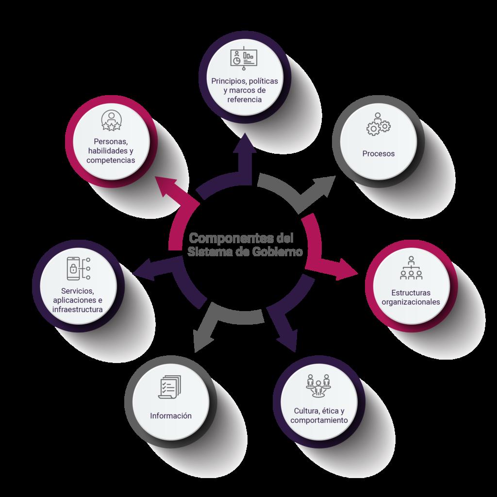 7 componentes de Auditoría de Gobierno TI