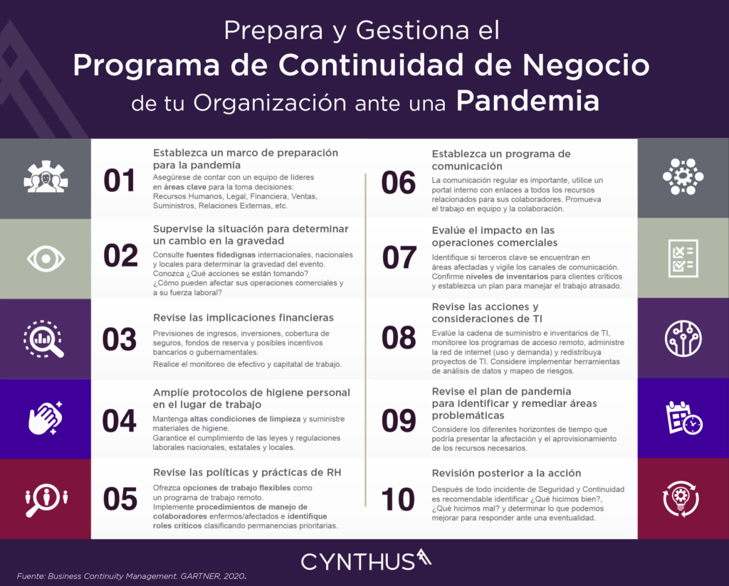 Programa de Continuidad de Negocio