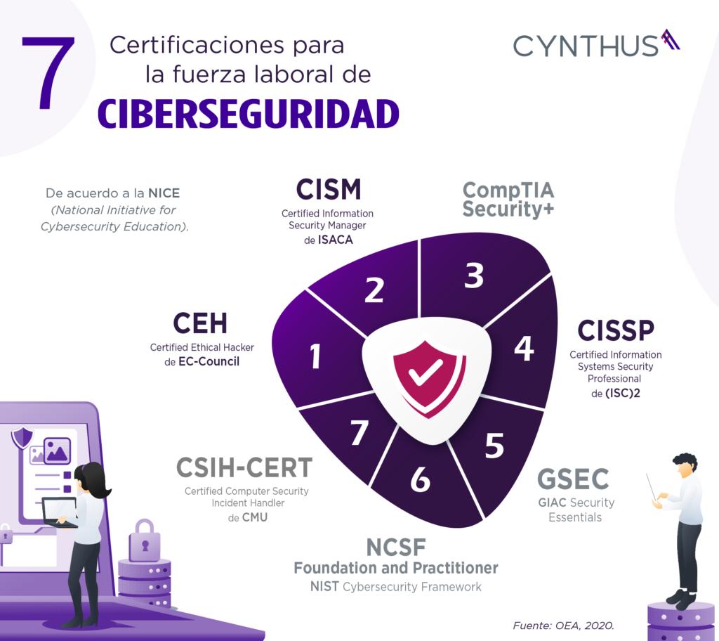 Infografía de 7 certificaciones para la fuerza laboral en Ciberseguridad