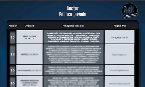 Posición número 13 en el sector público-privado