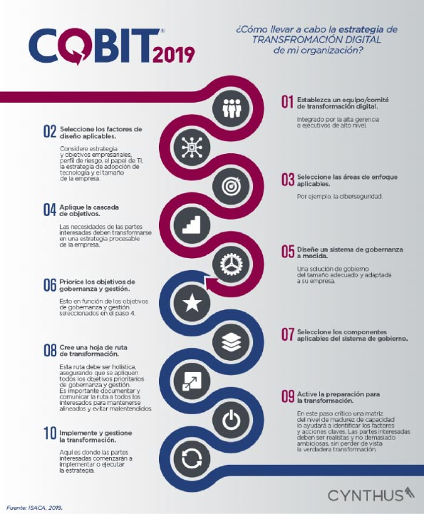 Pasos a seguir para realizar una Transformación digital con COBIT 2019